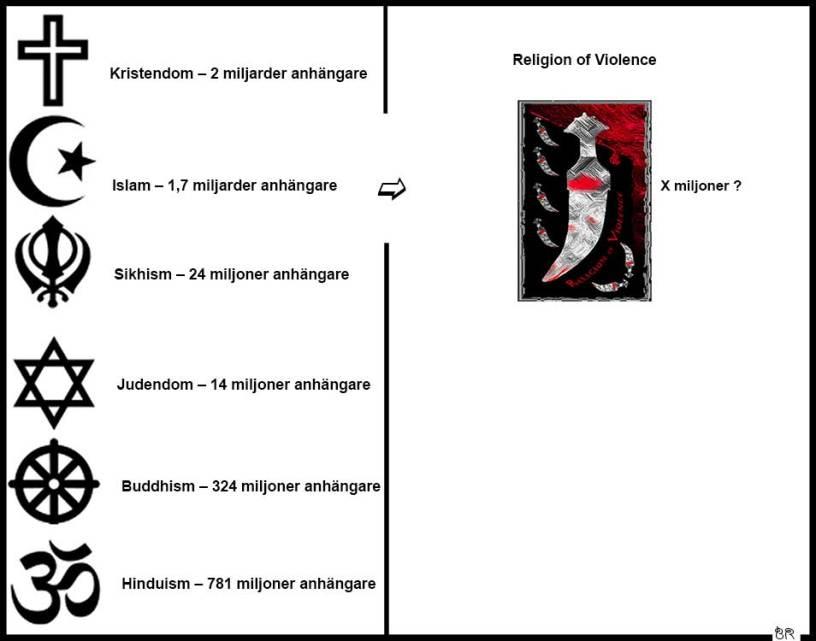 Religion of violence