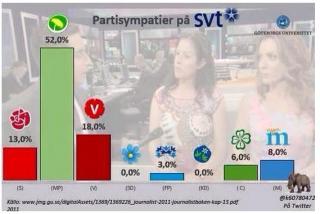 Partisympatier inom svensk Public Service!