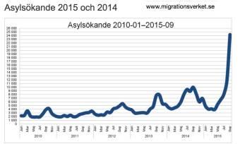 Asylsökande - antal