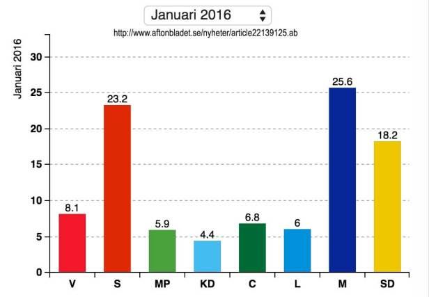 Moderaterna största parti jan 2016. Inte synd om Löfvén (s) - Synd om Sverige!  (S)ämsta regering någonsin!