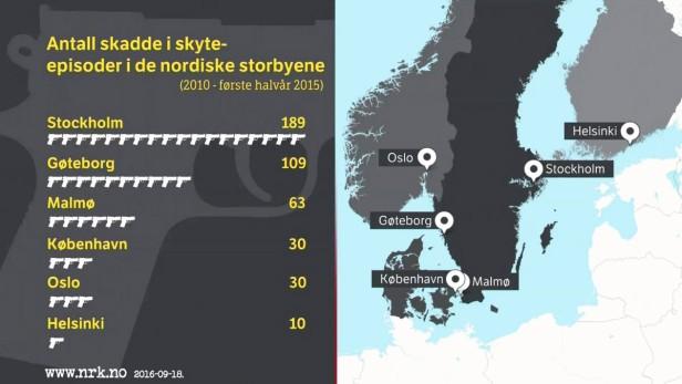 Skjutningar i Norden