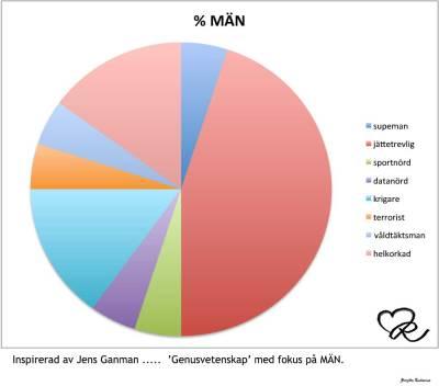 Genusvetenskap - Män