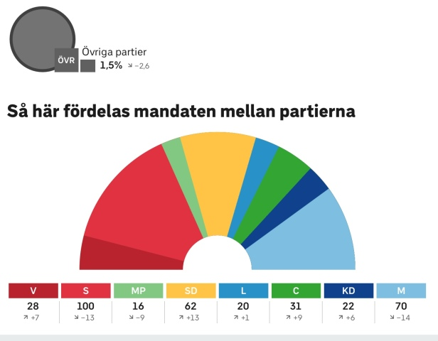 Mandat i riksdagen 2018