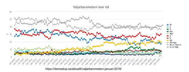 Väljarbarometern över tid 2019