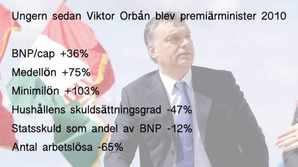 Ungern sedan Orban tillträdde.